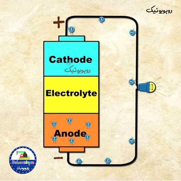 باتری چیست انواع باتری باتری شارژی عملکرد باتری تاریخچه باتری