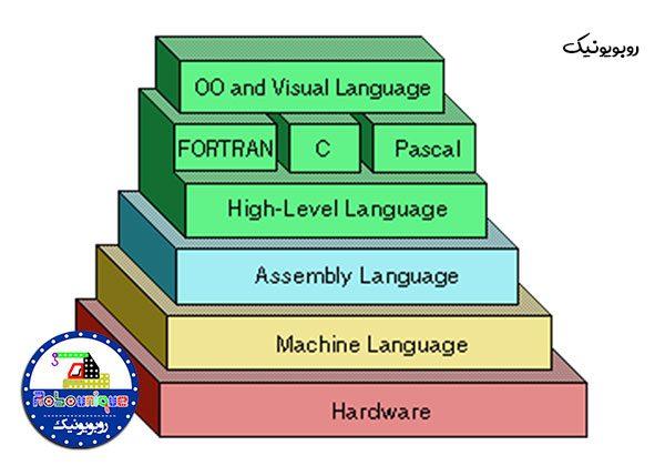 برنامهنویسی چیست؟ 1 | روبویونیک