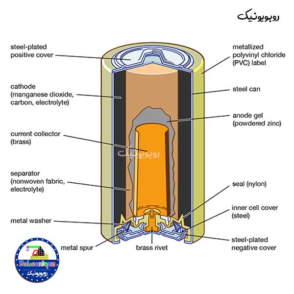باتری چیست انواع باتری باتری شارژی عملکرد باتری سلول باتری اجزای باتری